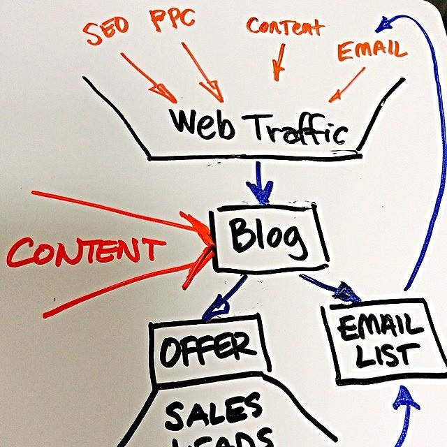 digital marketing spider diagram